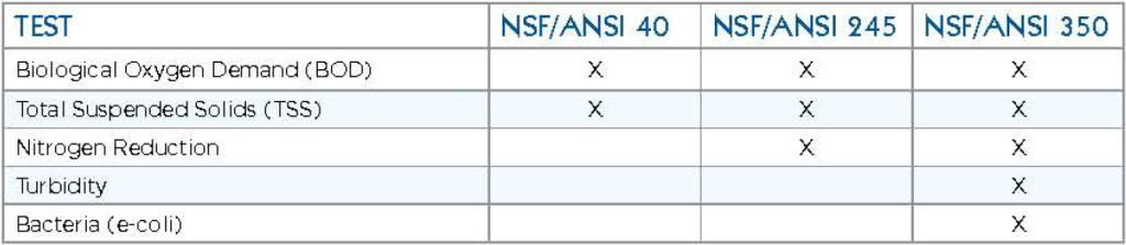 NSF_Std_40_245_350_testing_Table